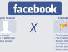 Como utilizar melhor o Facebook para divulgar minha clínica?